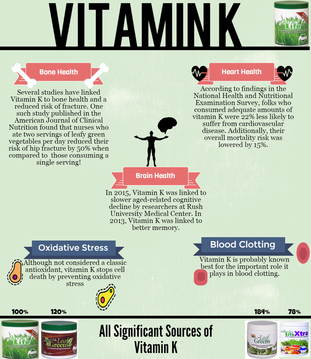 vitamin k fact sheet Infonet wwwaidsinfonetorg fact sheet number 801 vitamins & minerals why are vitamins and minerals important vitamins and minerals are sometimes called micronutrients our bodies need them, in small amounts, to support the  vitamin k for clotting and bone formation.