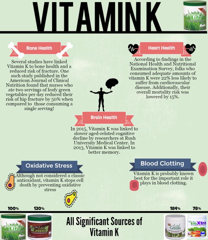 Health Benefits of Vitamin K